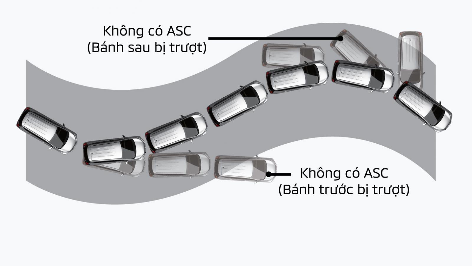 Hệ thống cân bằng điện tử ASC